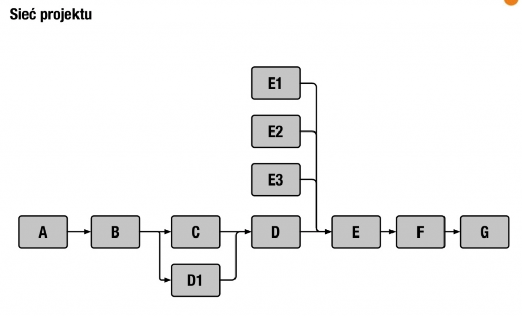 Diagram sieci projektu